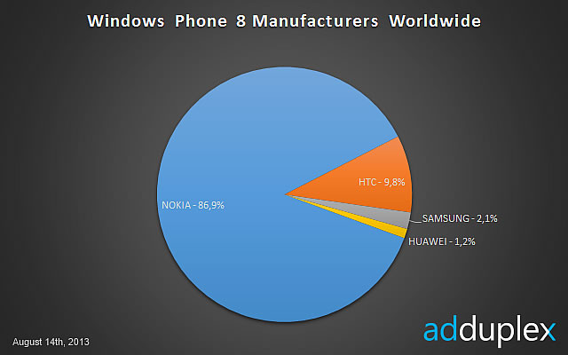 Nokia Windows Phone 8 Market Share