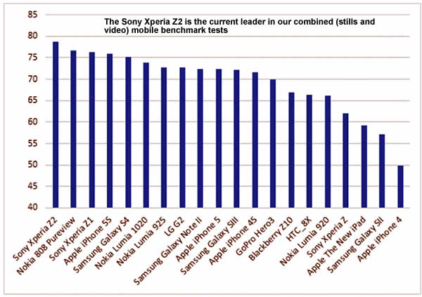 Sony Xperia Z2 tops the charts in camera performance