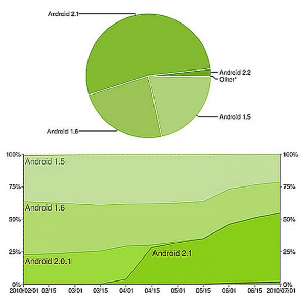 Google Android Version Statistics Revealed