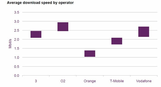 3G Mobile Broadband Performance Fiqures for UK