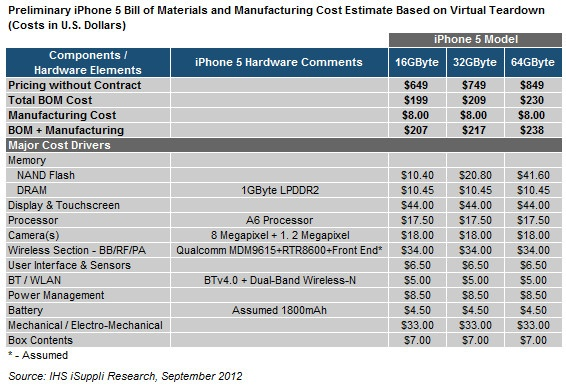 iPhone 5 Bill Of Materials.