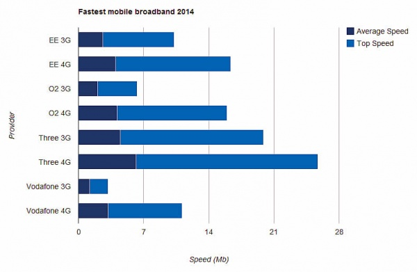Mobile broadband tests end in surprising results