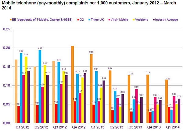 Three received fewer complaints than any other network according to Ofcom report