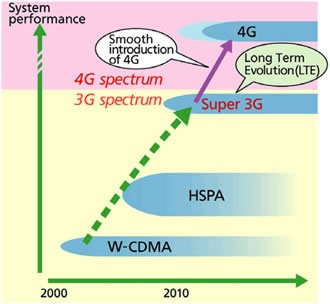 4G - What is 4G? explained in simple terms.